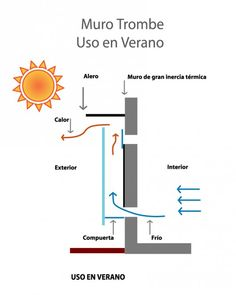 Muro Trombe uso de verano. climatización pasiva. http://amorhumoryrespeto.blogspot.com.es/2012/12/muro-trombe-sistema-de-calefaccion.html