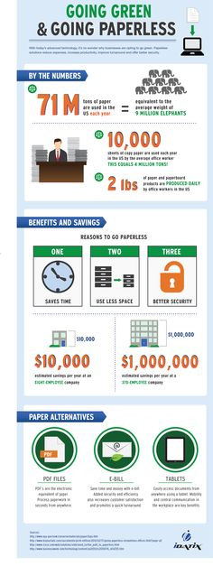 Infographic -- positive effects of going green and ditching paper at work!