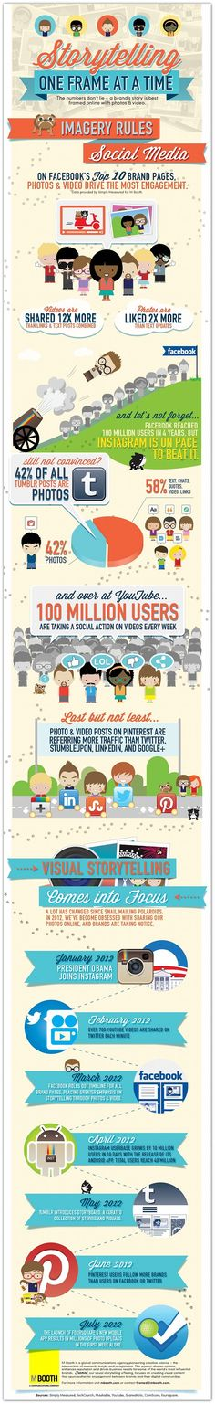 Photos and video drive the most engagement on social media | Articles | Home
