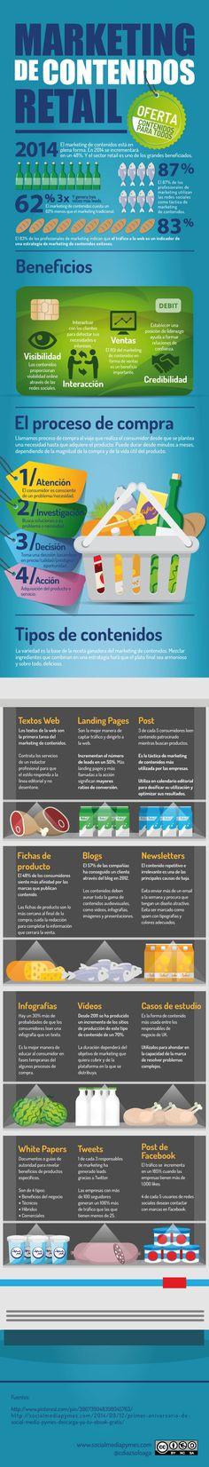 Marketing de contenido para retail. Infografía en español. #CommunityManager