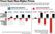 Airline linkups boost prices at hub airports