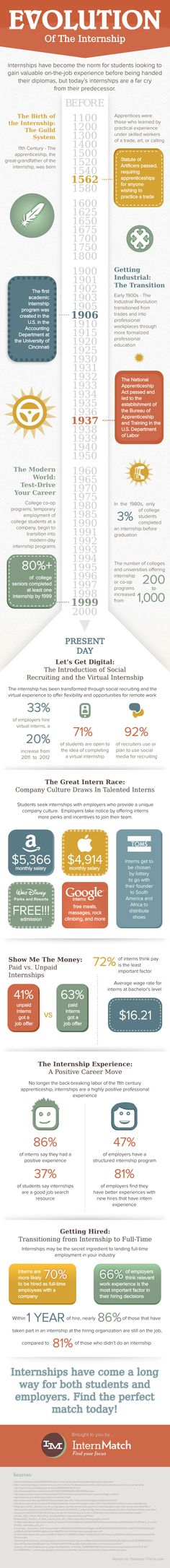 The Evolution of The Internship [INFOGRAPHIC] | Wetfeet Blog