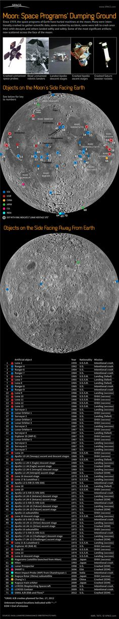Moon: Space Programs' Dumping Ground (Infographic)  by Karl Tate, SPACE.com Infographics Artist