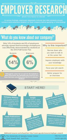 Employer Research! What you need to know before you attend a Career Fair.