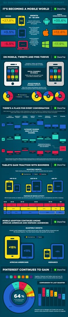 Mobile Sharing Growth Continues with #Pinterest and Twitter Leading the Way: Q2 2014 Consumer Sharing Trends #Infographic Reveals New Insights Into the Devices, Channels and Topics that Drive Social Sharing - #socialmedia