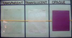 transparent, translucent, opaque opaqu, transpar, idea, school, materi, educ, light, compar degre, scienc