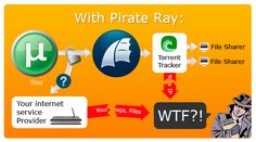 PirateRay.com - easy way to download torrents anonymously and safe