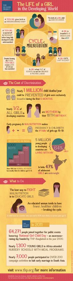 Did you know that nearly half of all girls in developing countries are mothers by their 18th birthday?