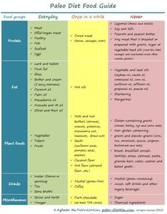 What to eat (and not to eat) on the Paleo diet