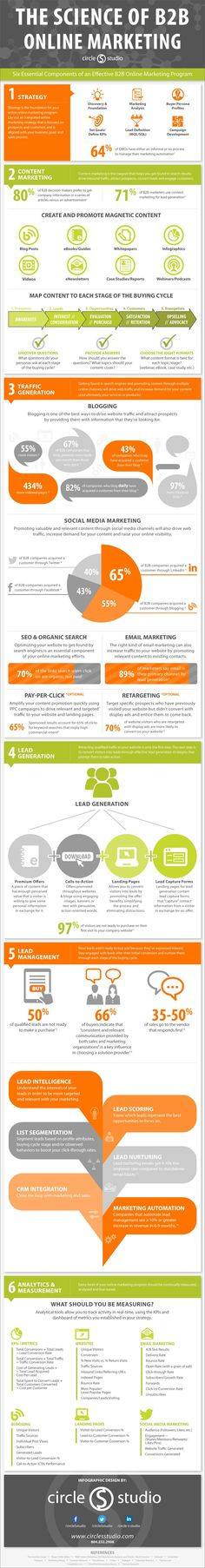 6 Components You Need In A B2B Online Marketing Program (Infographic)