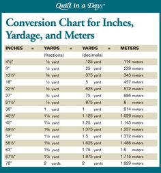 Conversion Chart for Inches, Yardage and Meters