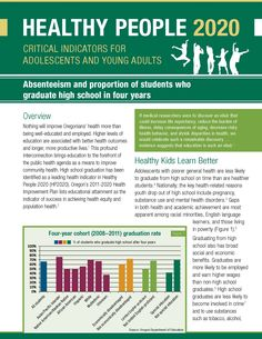 Absenteeism and proportion of students who graduate high school in four years by Oregon Health Authority, Public Health Division, Adolescent Health Program.