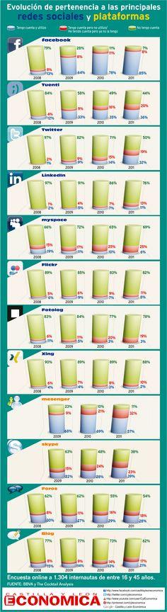 #Infografía en español que muestra la evolución de la pertenencia a las principales redes sociales
