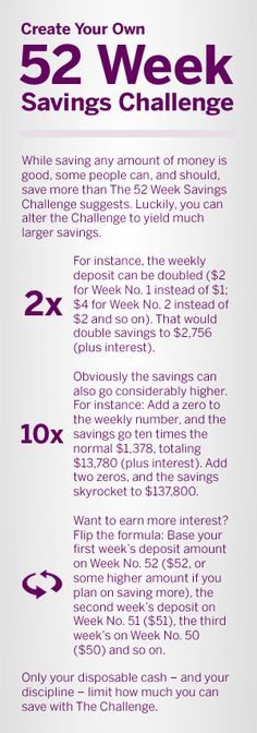 Mastering the 52 Week Savings Challenge