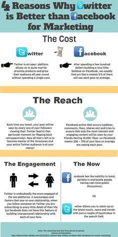 4 reasons why Twitter is better than FaceBook for marketing #infographic