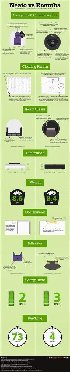 Dude, Sustainable!: Neato vs Roomba Infographic