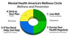 What is the wellness circle?  How does it work? Mental Health America believes in    -PREVENTION for all -EARLY IDENTIFICATION and -INTERVENTION for those of us at risk -INTEGRATED HEALTH AND BEHAVIORAL HEALTHCARE for those who need it -RECOVERY as a goal  If we act during all four phases, we can improve our nation's mental health. We can never change a broken mental health system without focusing on a person's whole health across their life span.
