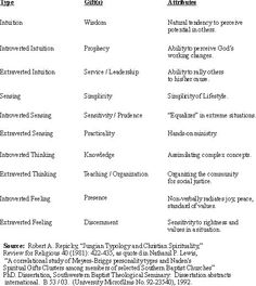 The cognitive functions and spiritual gifts.