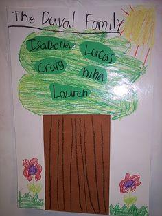 Family Tree for SS Family unit