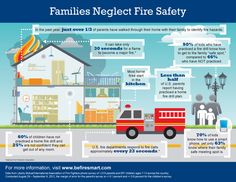 Families Neglect Fire Safety