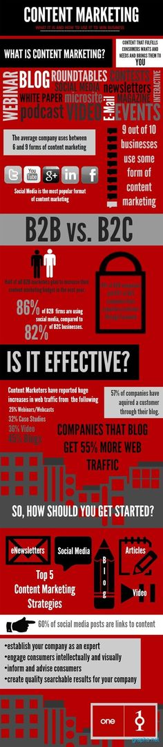 Content Marketing Strategy #Content #Marketing #SEO #Infographics