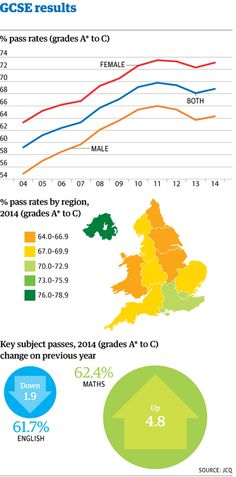 GCSE results: pain for pupils as ghost of Gove haunts grades http://gu.com/p/4xvjh/tw