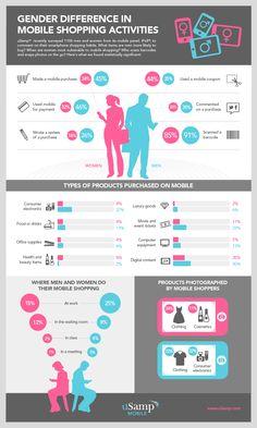 Mobile Shopping Habits