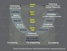Theory U, by Otto Scharmer | www.ottoscharmer.com | www.presencing.com