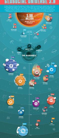 Neuentdeckte Sterne und schwarze Löcher: Das Universum sozialer Netzwerke [Infografik]