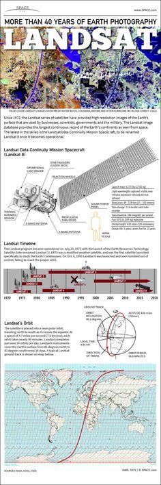 Landsat Satellites' 40-Year Legacy Explained