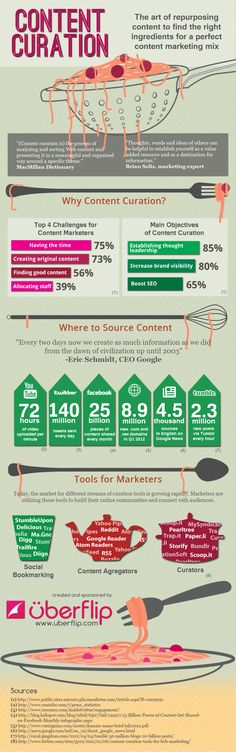 """Content Curation: This infographic focuses on the rise of content curation as a marketing tactic. It includes stats on the amount of original content currently generated online, valid tools for content curation and its proved benefits for brands."""