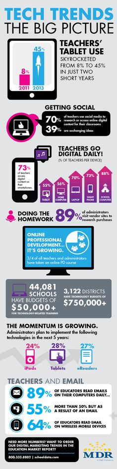 #Teacher Tech Trends. The big picture #education #edtech #elearning #mlearning