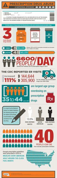 Prescription Drug Abuse...A national epidemic