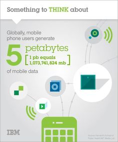 Fun Fact: Globally mobile phone users generate 5 petabytes of data. #MWC14 #IBMMWC