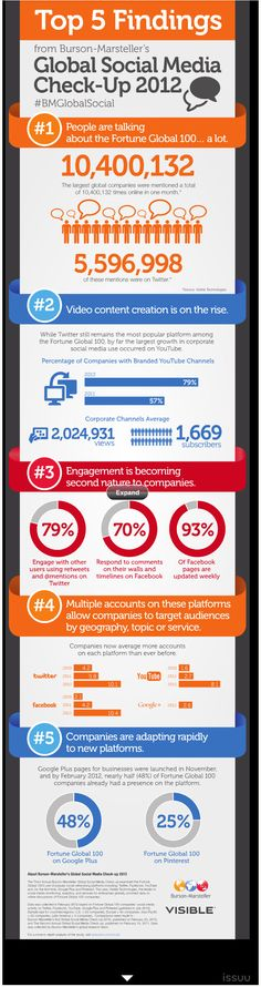 5 Insights into #Global #SocialMedia in 2012 [#Infographic]