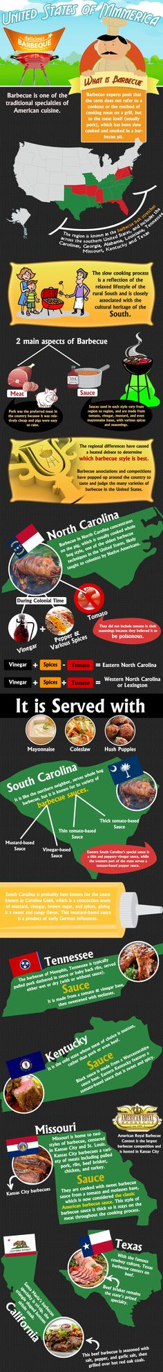 Mmmerica Barbecue/BBQ - Cool info graph on Yummie BBQ