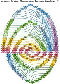 Makeyev's Periodic Table (2011)