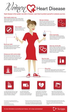 Women Heart Disease Infographic