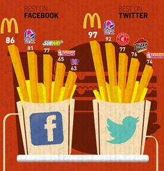 twitter, community manager, food chains, late night snacks, social media, socialmedia, rede social, medium, fast foods