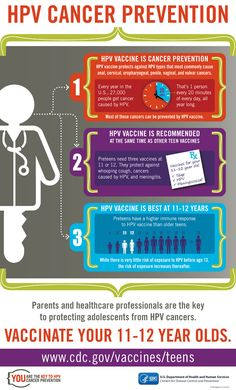 The HPV vaccine is recommended for preteen boys and girls at age 11 or 12 so they are protected before ever being exposed to the virus. HPV vaccine also produces a higher immune response in preteens than in older adolescents. If your teen hasn't gotten the vaccine yet, talk to their doctor about getting it for them as soon as possible.