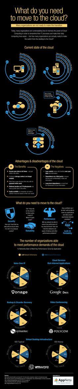 clouds, cloud infograph, comput infograph, market infograph, cloud computing, technolog, move