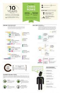 Infographic Resume - Chris Rowe