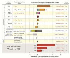 IPCC AR5 radiative forcing