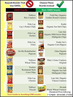 .GENETICALLY MODIFIED FOOD:  Guide to Avoiding GMO Snacks .