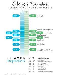 Converting Celsius To Fahrenheit Worksheet - Delibertad