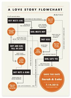 save the date flow chart