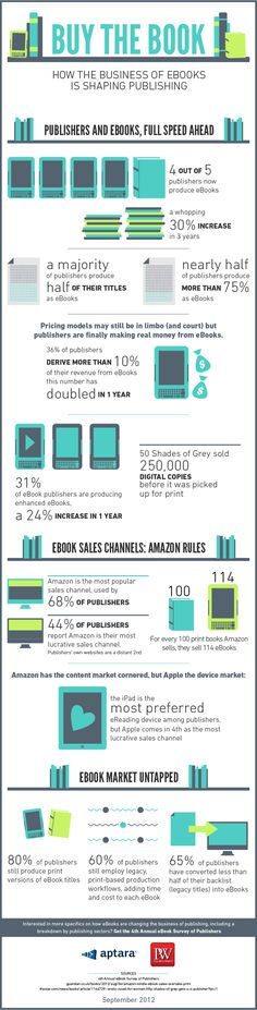 4 out of 5 publishers now produce ebooks. - Publisher income from ebooks has doubled in one year. - 68% of ebook publishers distribute via Amazon.com. - For every 100 print books Amazon sells, they sell 114 ebooks. - Apple is the 4th most lucrative ebook sales channel.