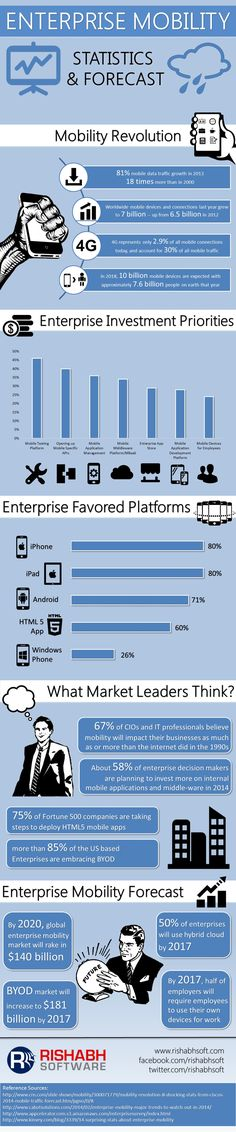 Enterprise Mobility Statistics and Market Forecast #infographic #Business #Enterprise #infografía