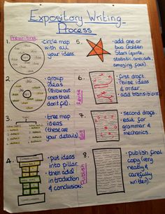 using mnemonics in the classroom essay Watch this youtube video to find out why i love lapbooks and how i use them in my own classroom essays grades: 1 st, 2 nd, 3 rd using the mnemonic phrase.