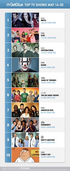 Top TV shows on GetGlue May14-20